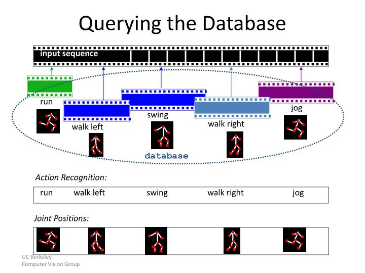 Querying the Database