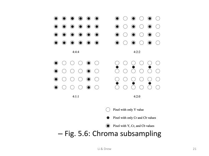 Fig. 5.6: Chroma subsampling
