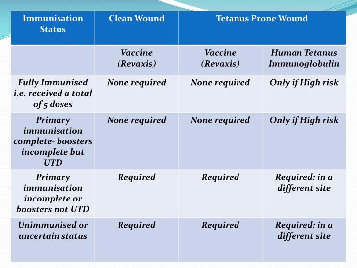 PPT - Tetanus Prophylaxis Audit PowerPoint Presentation ...