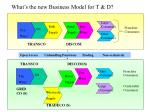what s the new business model for t d