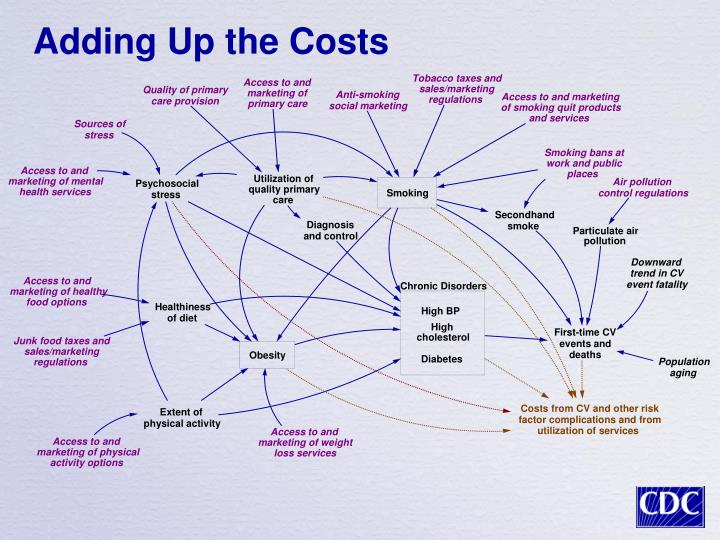 adding up the costs
