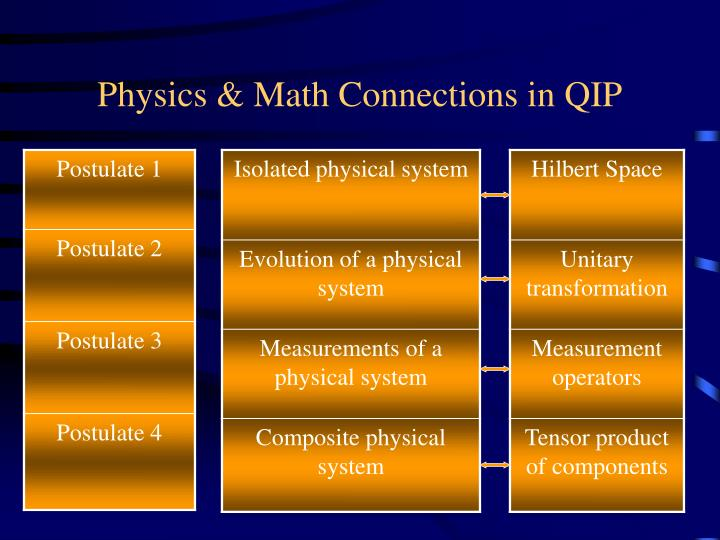 Physics & Math Connections in QIP