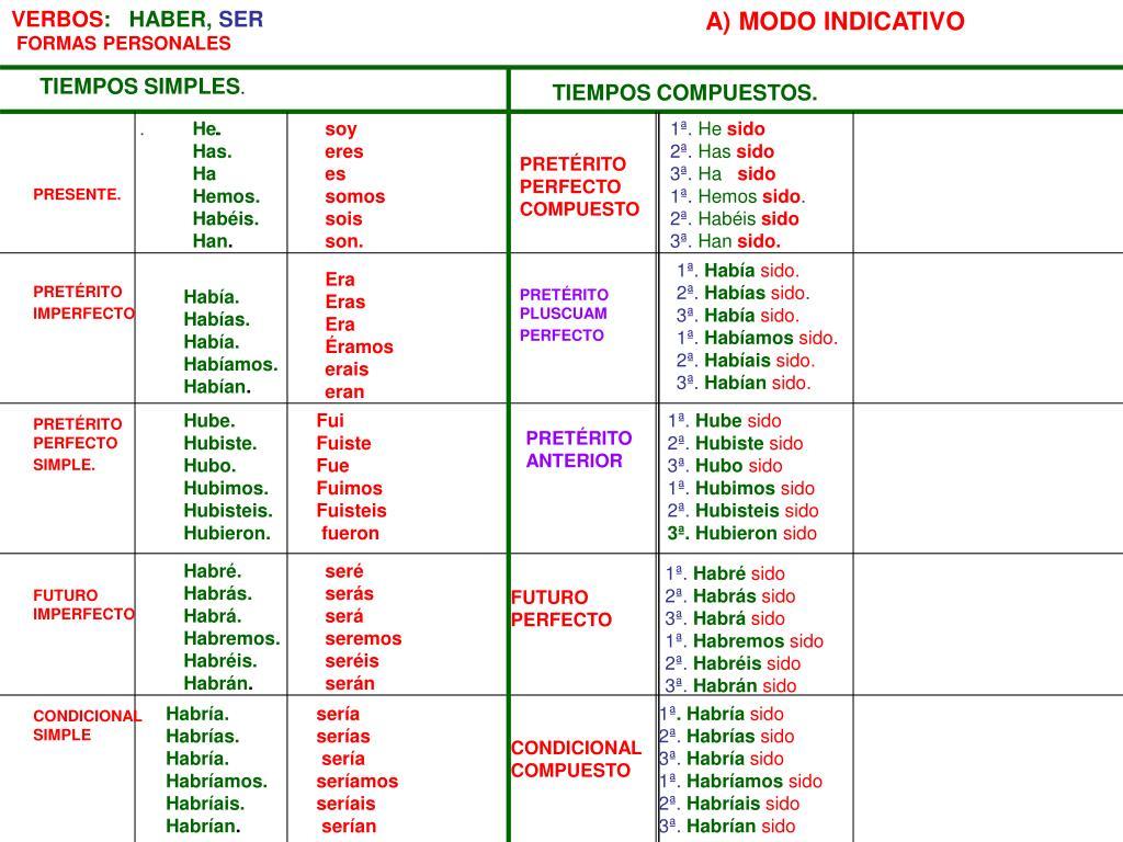 PPT - VERBOS : HABER – auxiliar - , AMAR FORMAS PERSONALES PowerPoint  Presentation - ID:3525323