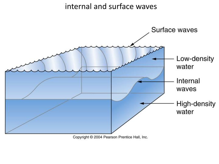 internal and surface waves
