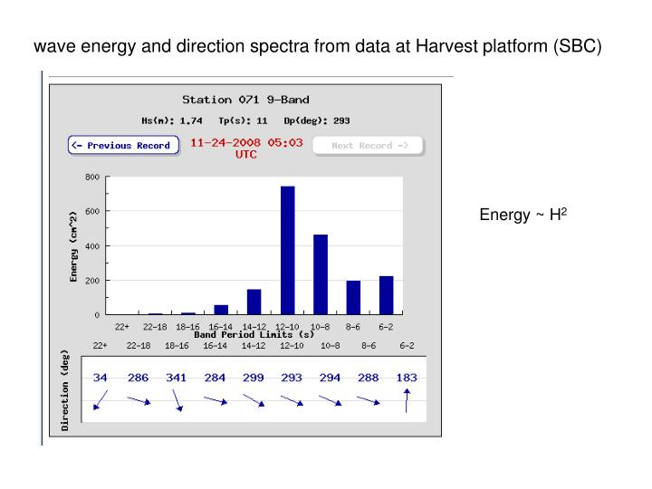 wave energy and direction spectra from data at Harvest platform (SBC)
