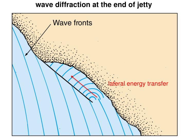 wave diffraction at the end of jetty