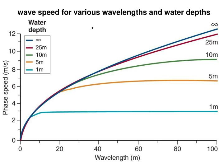 wave speed for various wavelengths and water depths
