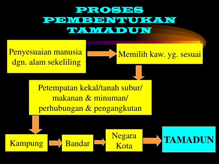 PROSES PEMBENTUKAN TAMADUN