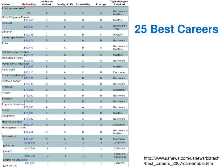 25 Best Careers
