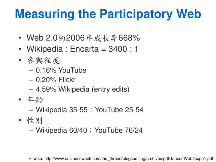 Measuring the Participatory Web