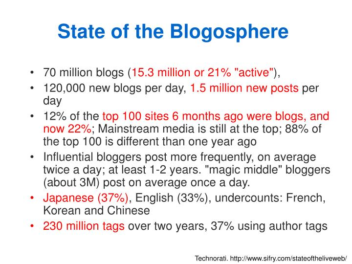 State of the Blogosphere