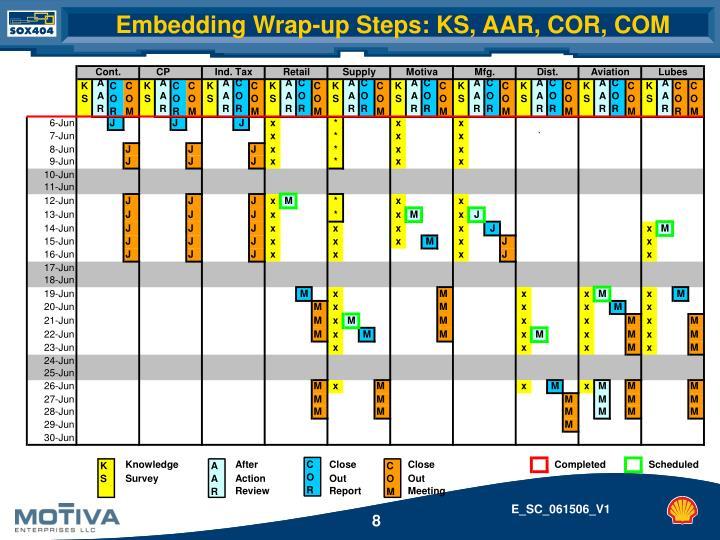 Embedding Wrap-up Steps: KS, AAR, COR, COM