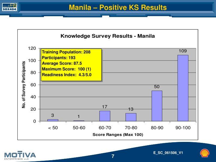 Manila – Positive KS Results