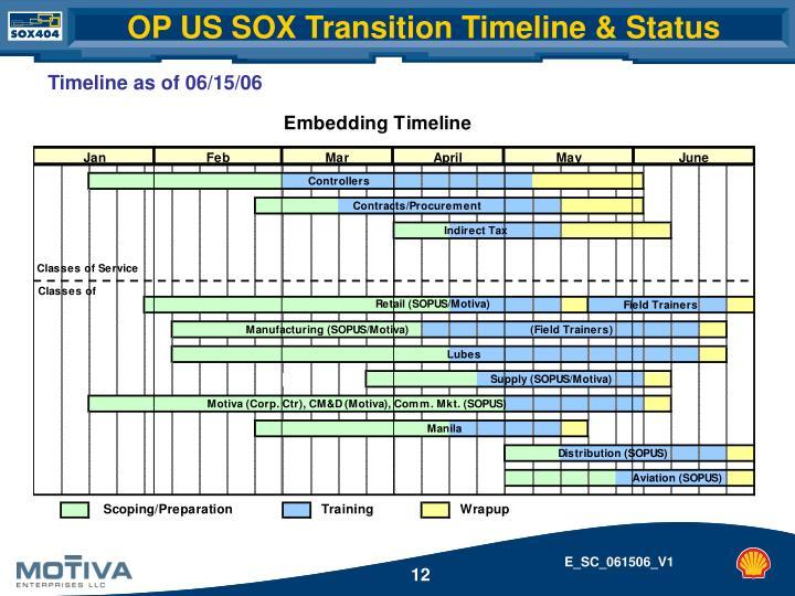 OP US SOX Transition Timeline & Status