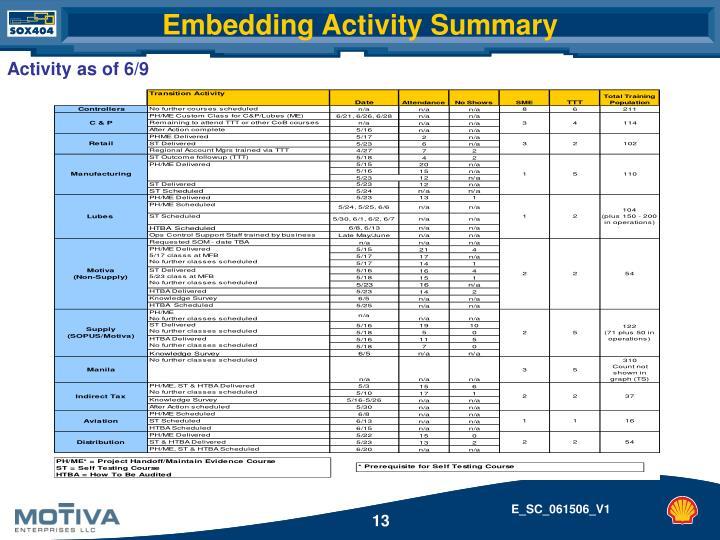 Embedding Activity Summary