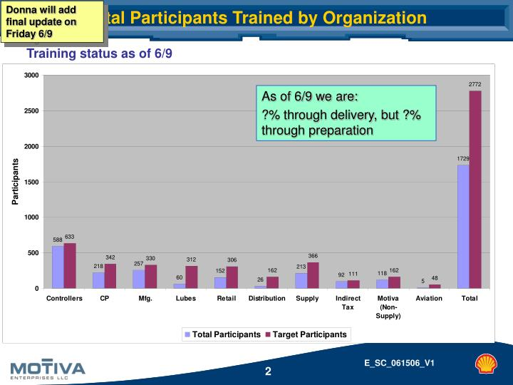 Total participants trained by organization