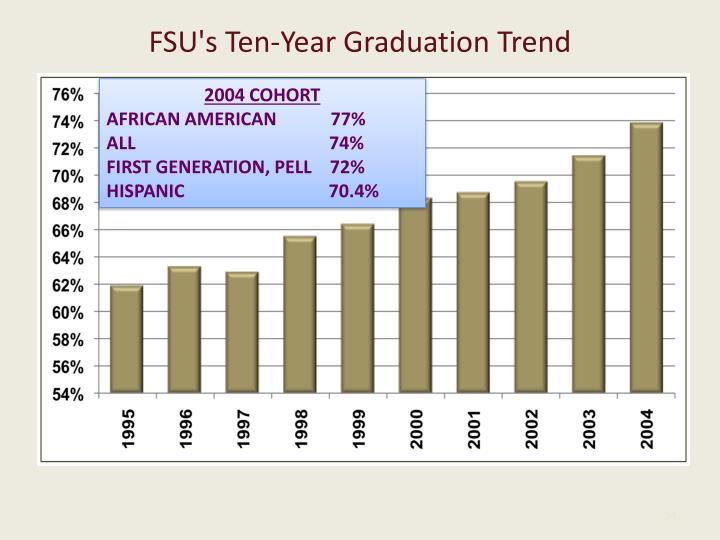 FSU's Ten-Year Graduation Trend