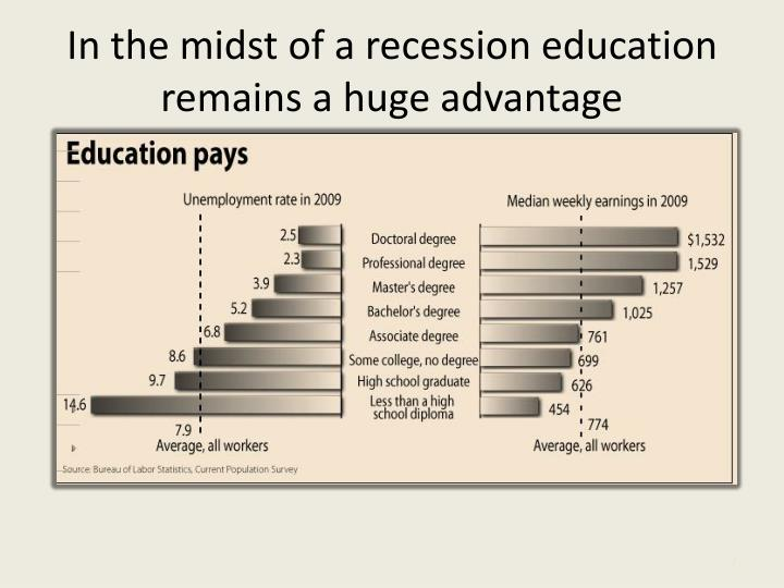 In the midst of a recession education remains a huge advantage