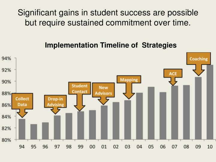 Significant gains in student success are possible but require sustained commitment over time.