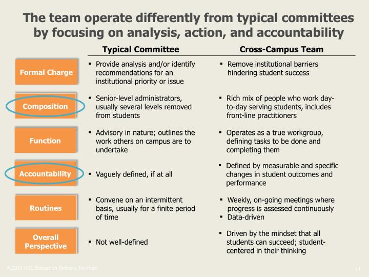 The team operate differently from typical committees by focusing on analysis, action, and accountability