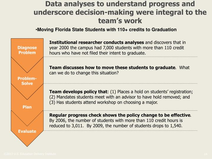 Data analyses to understand progress and underscore decision-making were integral to the team