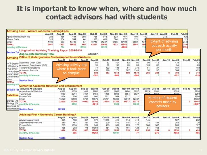 It is important to know when, where and how much contact advisors had with students