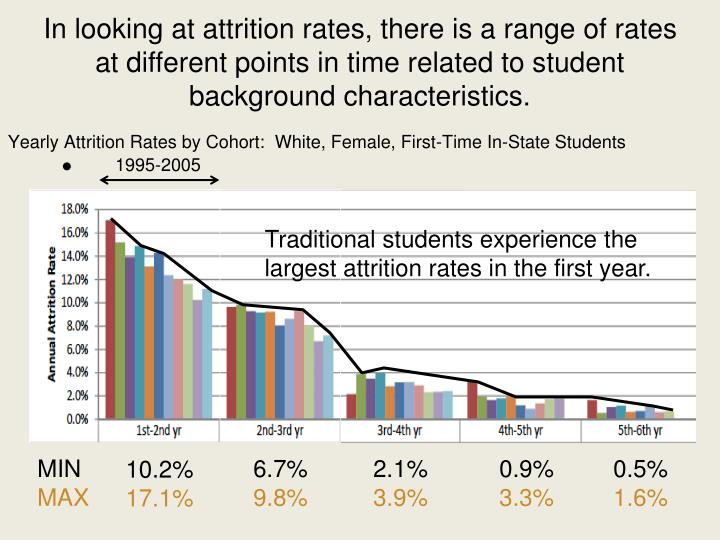 In looking at attrition rates, there is a range of rates at different points in time related to student background characteristics.