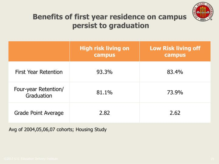 Benefits of first year residence on campus