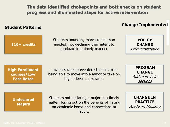 The data identified chokepoints and bottlenecks on student progress and illuminated steps for active intervention