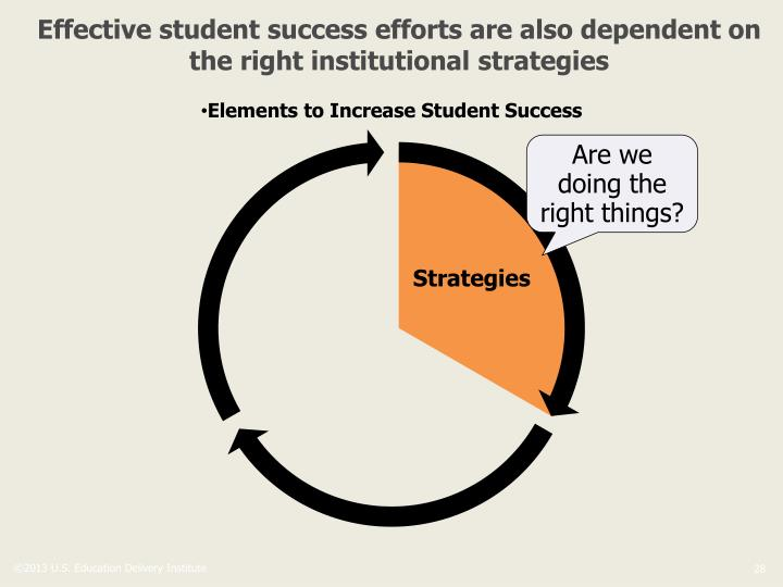 Effective student success efforts are also dependent on the right institutional strategies