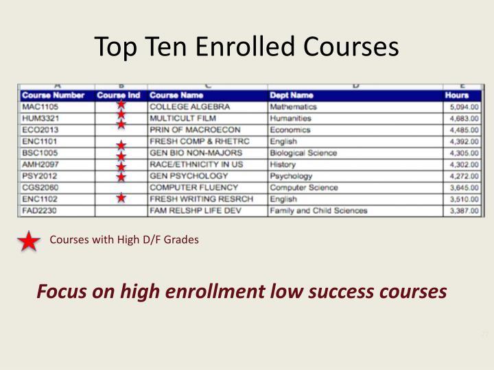 Top Ten Enrolled Courses
