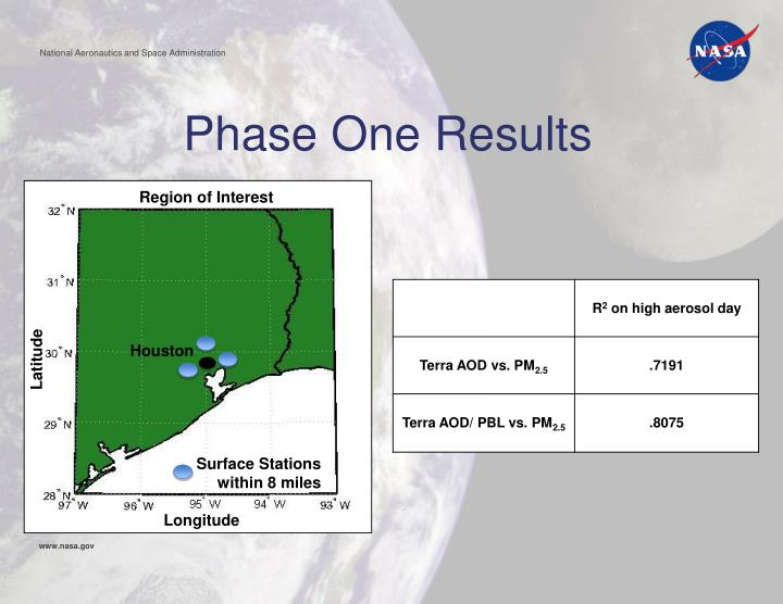 Phase One Results