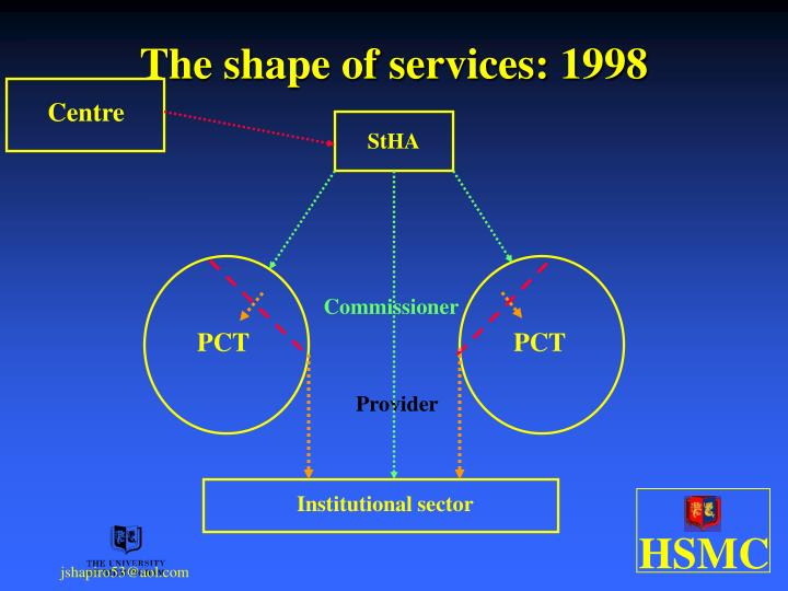 The shape of services: 1998
