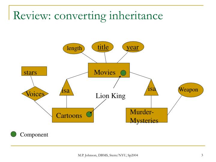 Review converting inheritance