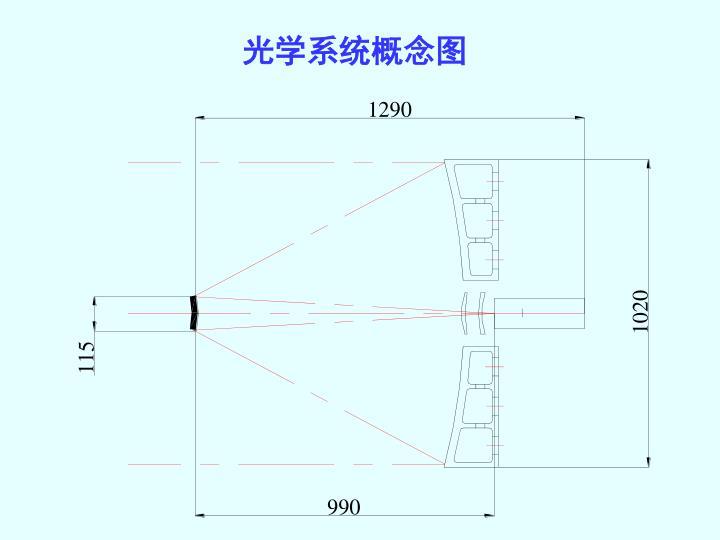 光学系统概念图