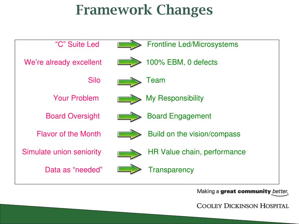 PPT - Cooley Dickinson Hospital Quality Transformation