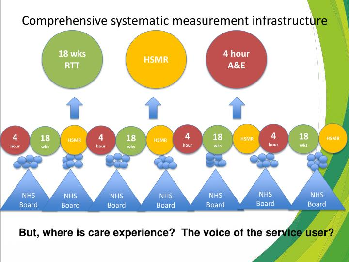 Comprehensive systematic measurement infrastructure