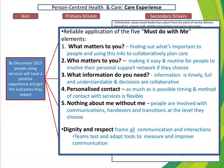 Person-Centred Health  & Care: