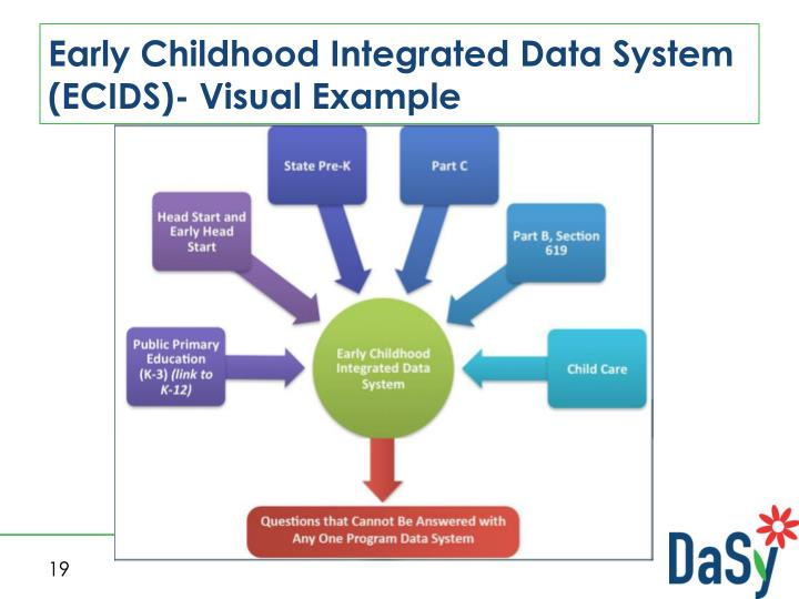 Early Childhood Integrated Data System (ECIDS