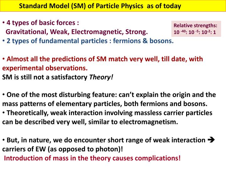 Standard Model (SM) of Particle Physics  as of today