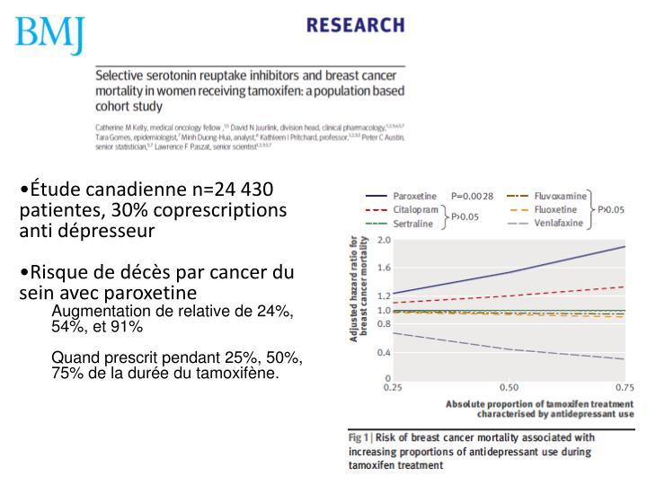 Étude canadienne n=24 430 patientes, 30% coprescriptions anti dépresseur