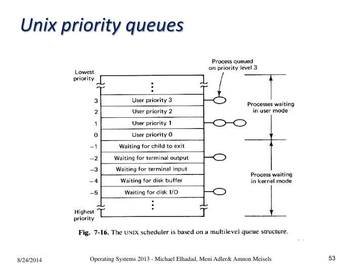 Unix priority queues