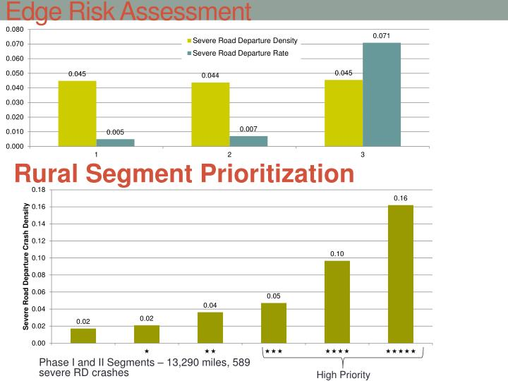 Edge Risk Assessment