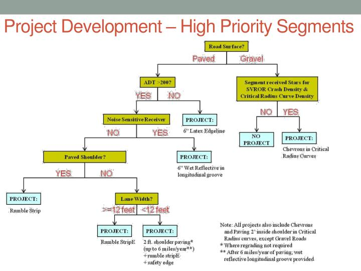 Project Development – High Priority Segments