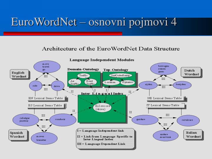 EuroWordNet – osnovni pojmovi 4