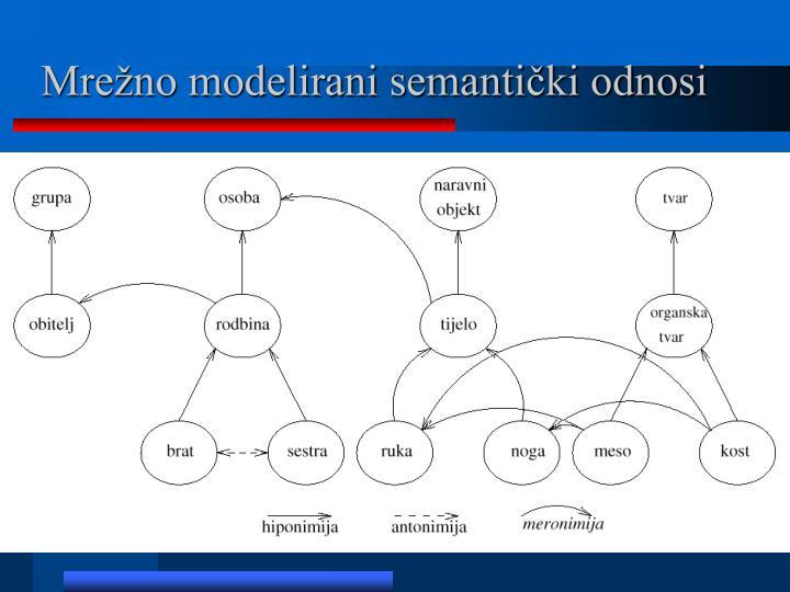 Mrežno modelirani semantički odnosi