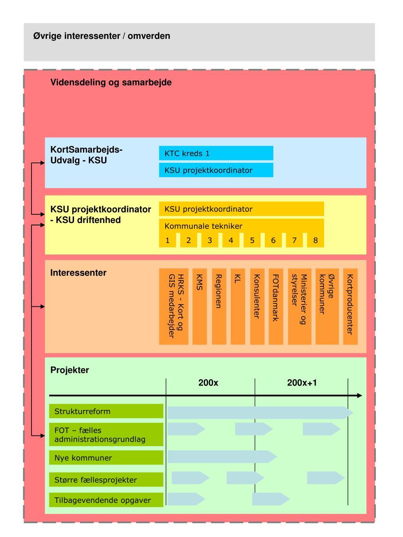 Ppt Ovrige Interessenter Omverden Powerpoint Presentation