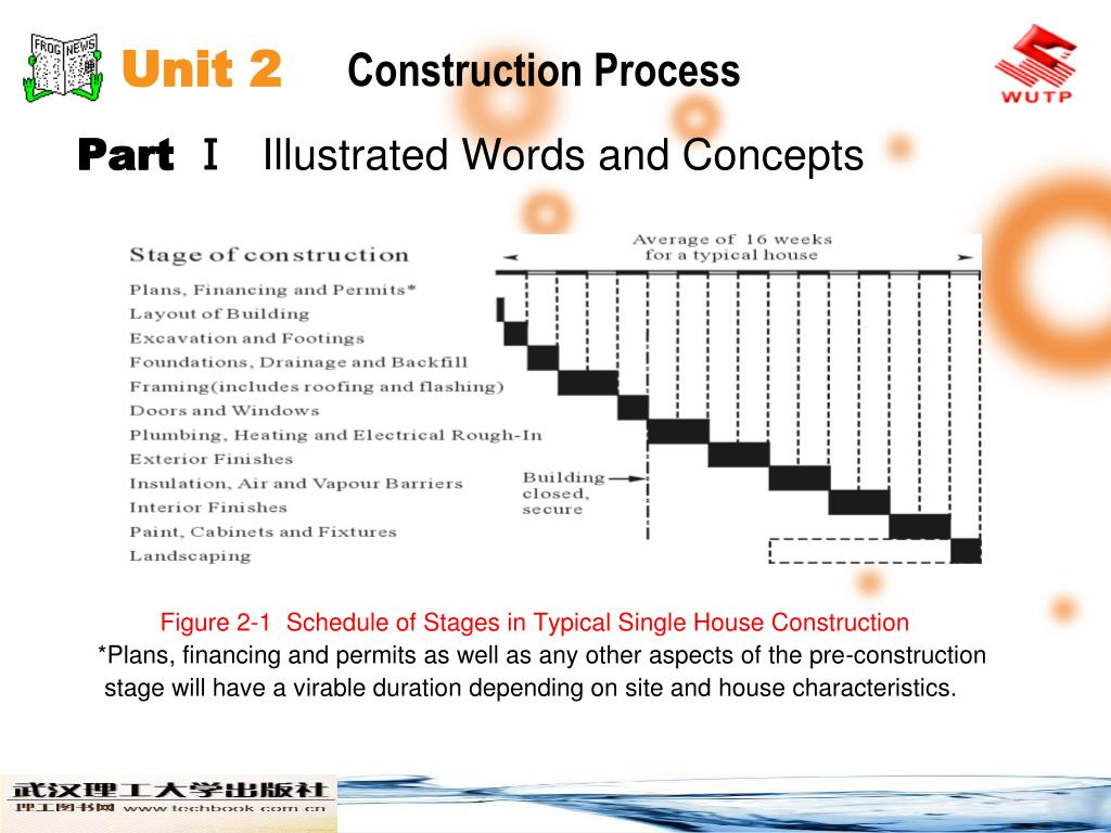 PPT   Unit 30 Construction Process PowerPoint Presentation, free ...