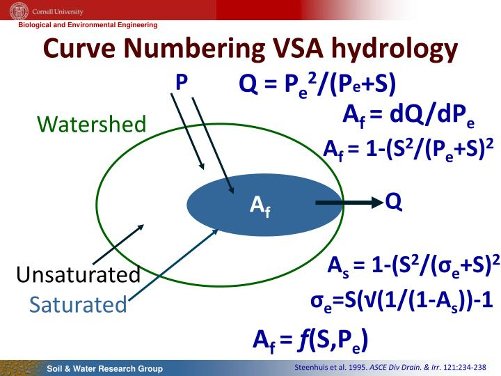 Curve Numbering VSA hydrology