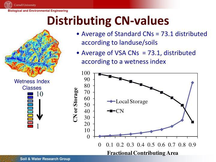 Distributing CN-values